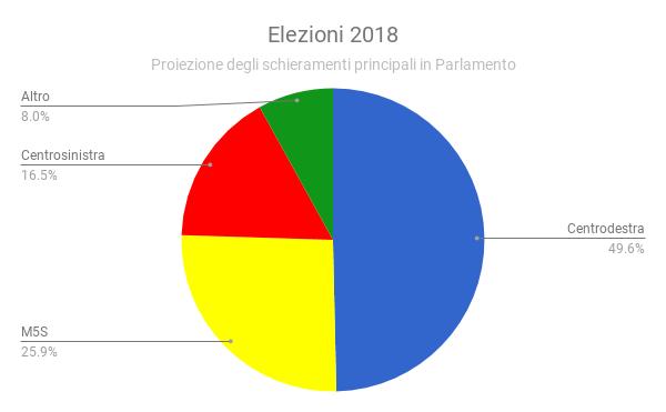 Proiezione Parlamento 2018